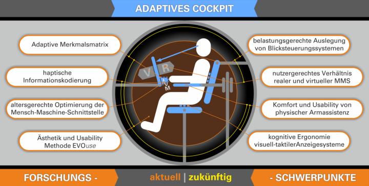Aktuelle und zukünftige Forschungsschwerpunkte erzeugen ein adaptives Cockpit bezüglich des Nutzers und Nutzungskontextes (c)