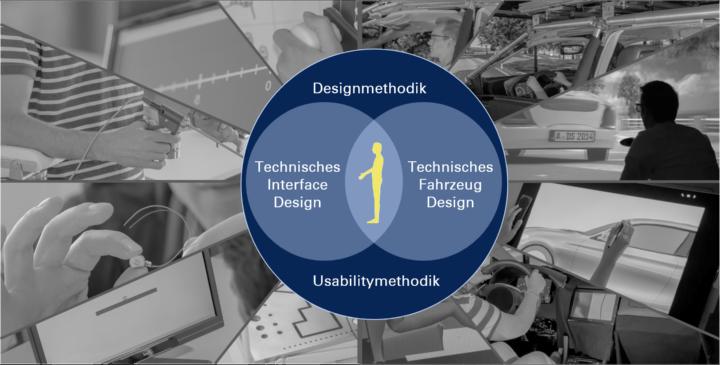 Bild 1: Aufteilung des Technischen Designs in die Beiden Fachgruppen: Technisches Fahrzeugdesign und Technisches Interfacedesign (c)